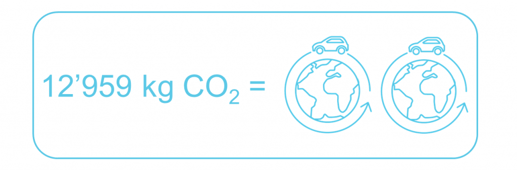CO2 savings